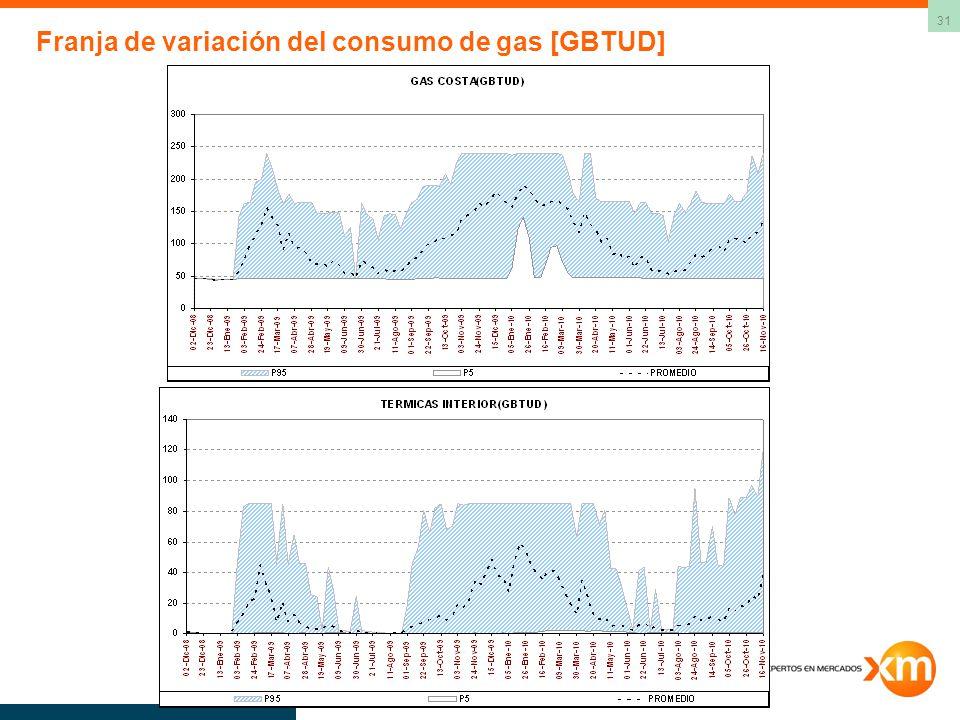 Franja de variación del consumo de gas [GBTUD]